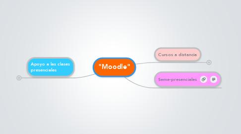 "Mind Map: ""Moodle"""