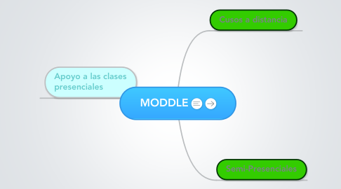 Mind Map: MODDLE