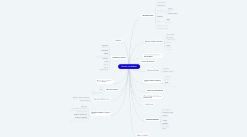 Mind Map: CÓDIGO DE TRABAJO