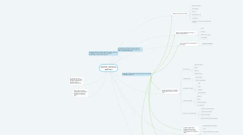 Mind Map: salud en todas sus políticas