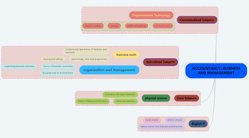 Mind Map: ACCOUNTANCY, BUSINESS AND MANAGEMENT