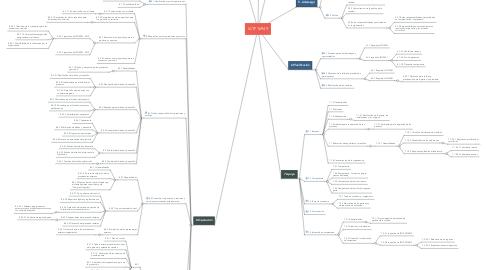 Mind Map: IATF 16949