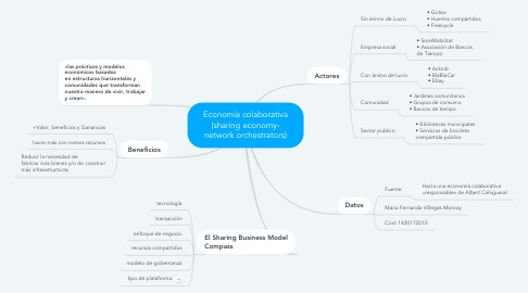 Mind Map: Economía colaborativa (sharing economy- network orchestrators)