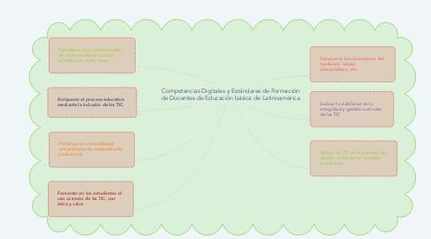 Mind Map: Competencias Digitales y Estándares de Formación de Docentes de Educación básica de Latinoamérica
