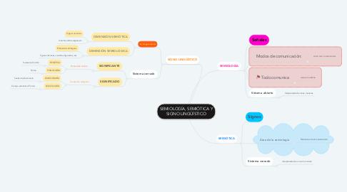 Mind Map: SEMIOLOGÍA, SEMIÓTICA Y SIGNO LINGÜÍSTICO