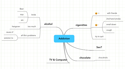 Mind Map: Addiction