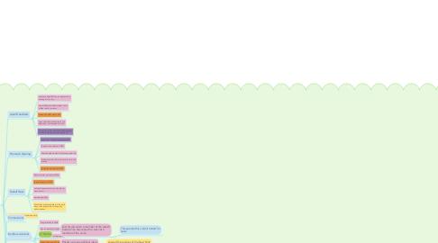 Mind Map: ADOLF HITLER