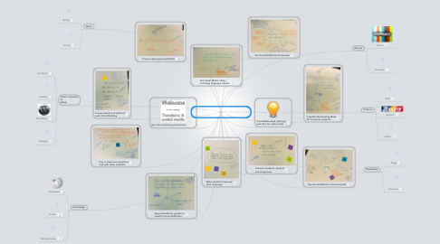 Mind Map: Beautiful ideas for social media in the classroom