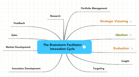 Mind Map: The Brainstorm Facilitator