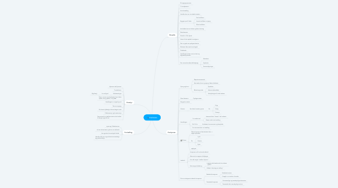 Mind Map: FIKTION