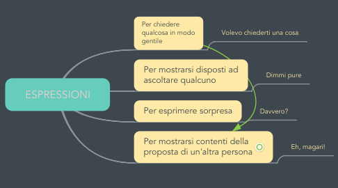 Mind Map: ESPRESSIONI