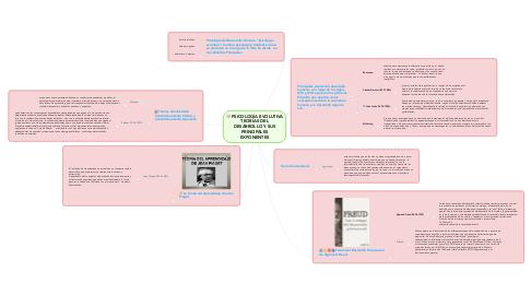 Mind Map: PSICOLOGÍA EVOLUTIVA TEORÍAS DEL DESARROLLO Y SUS PRINCIPALES EXPONENTES