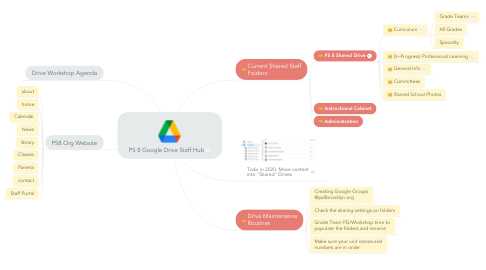 Mind Map: PS 8 Google Drive Staff Hub