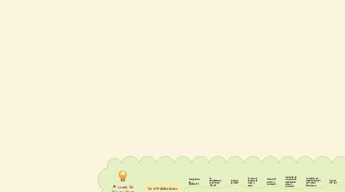Mind Map: Linea De Tiempo De la Historia De la Internet: