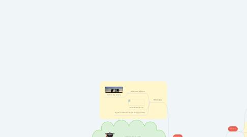 Mind Map: JUAN