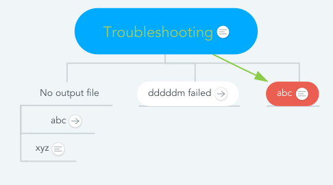 Mind Map: Troubleshooting