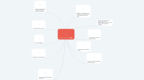 Mind Map: Rinoceronte de Java