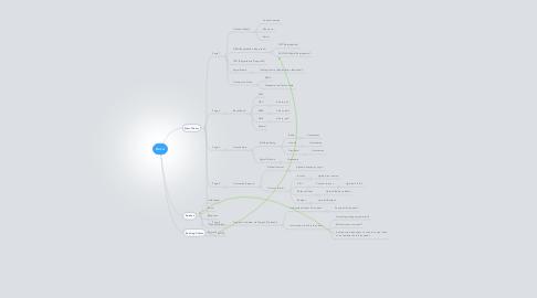 Mind Map: Xero