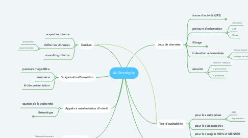 Mind Map: IA-Stratégies