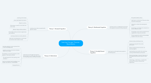 Mind Map: Learning Concept Theories - David Martin
