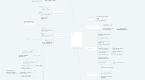 Mind Map: Елизавета Петровна