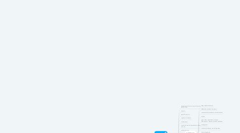 Mind Map: MyFirstMindMap