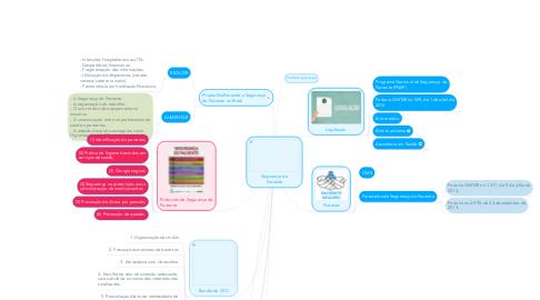 Mind Map: Segurança do Paciente