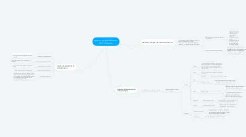 Mind Map: historia del pensamiento  administrativo