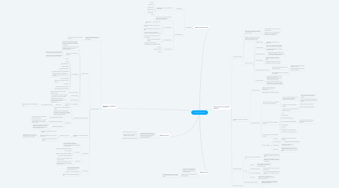 Mind Map: Contexto juridico II