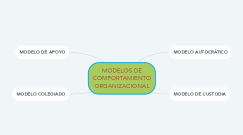 Mind Map: MODELOS DE COMPORTAMIENTO ORGANIZACIONAL