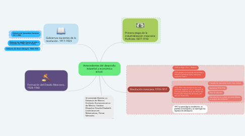 Mind Map: Antecedentes del desarrollo industrial y económico actual.