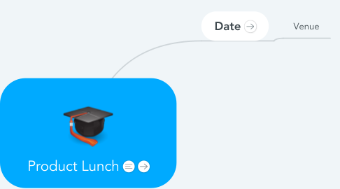 Mind Map: Product Lunch