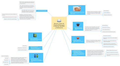 Mind Map: Normas y Guías de Práctica Clínica para la Atención del Niño y Adolescente