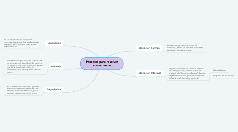 Mind Map: Procesos para resolver controversias