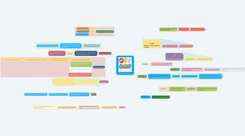 Mind Map: Managing the classroom.