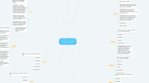 Mind Map: CONFERENCIAS, CUMBRES, ACUERDOS Y TRATADOS MEDIOAMBIENTALES.
