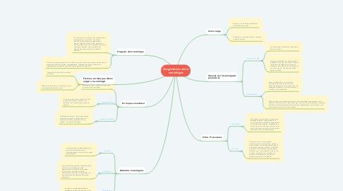 Mind Map: Surgimiento de la sociologia
