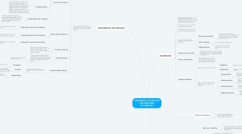 Mind Map: CRECIMIENTO, NUTRICIÓN  Y METABOLISMO  BACTERIANOS