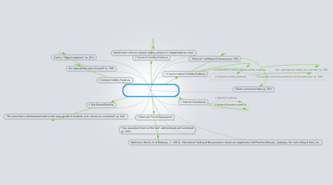 Mind Map: Types of Assessment Validity & Reliability