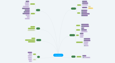 Mind Map: Tower Defense