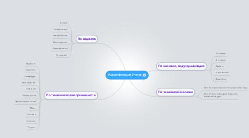 Mind Map: Классификация блогов