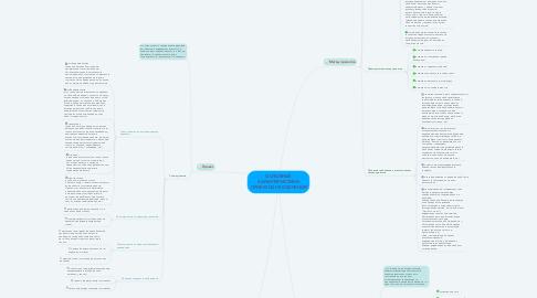 Mind Map: ОСНОВНЫЕ ХАРАКТЕРИСТИКИ ПРОЕКТНОГО ОБУЧЕНИЯ