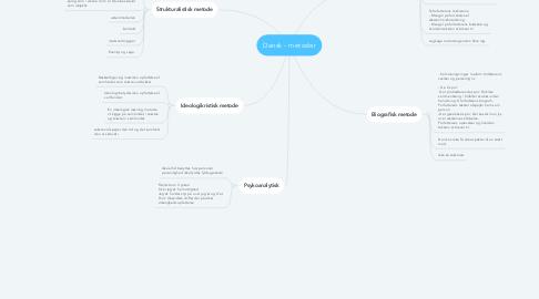Mind Map: Dansk - metoder