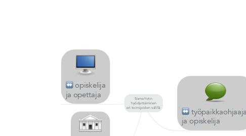 Mind Map: Some/tvt:n hyödyntäminen eri toimijoiden välillä