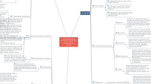 Mind Map: TESTE RÁPIDO PARA DETECÇÃO DE ANTICORPOS PARA O VÍRUS CHIKUNGUNYA, ZIKA E DENGUE