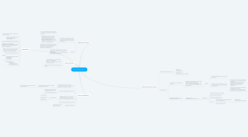 Mind Map: Black Panthers Party