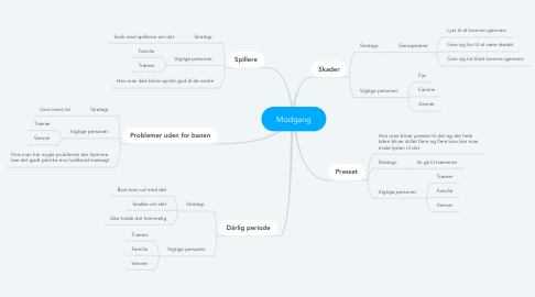 Mind Map: Modgang