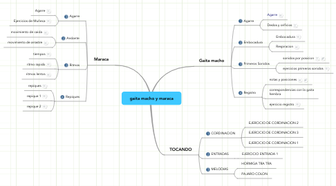 Mind Map: gaita macho y maraca