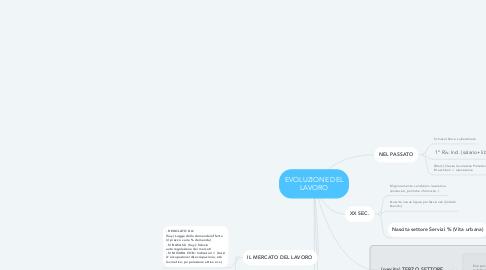 Mind Map: EVOLUZIONE DEL LAVORO