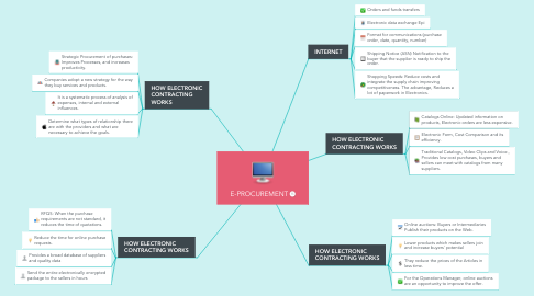 Mind Map: E-PROCUREMENT